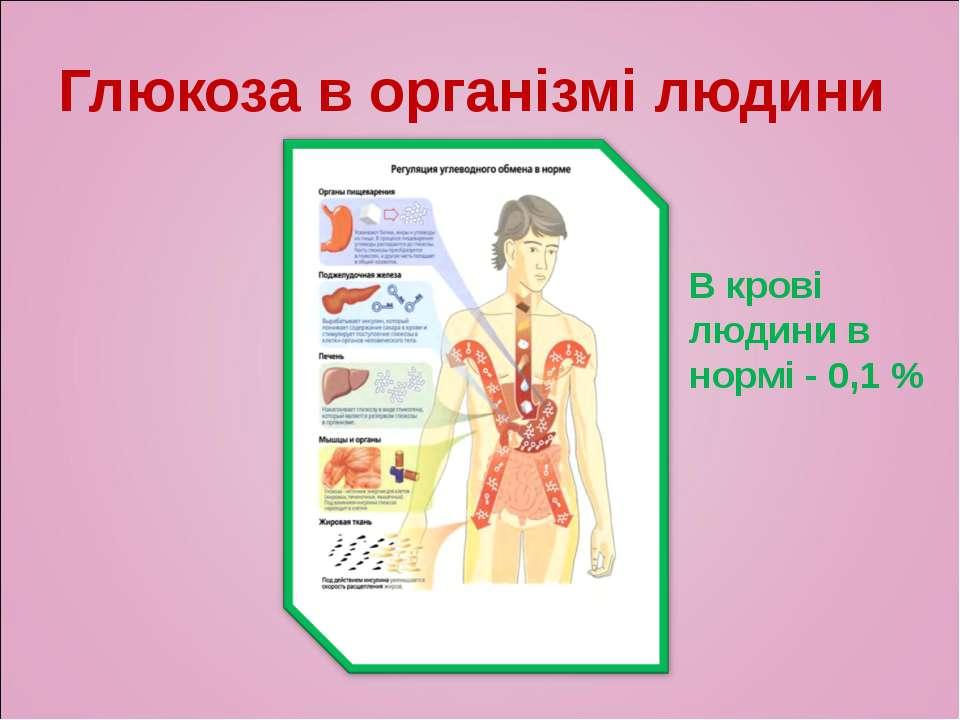 Глюкоза в організмі людини В крові людини в нормі - 0,1 %