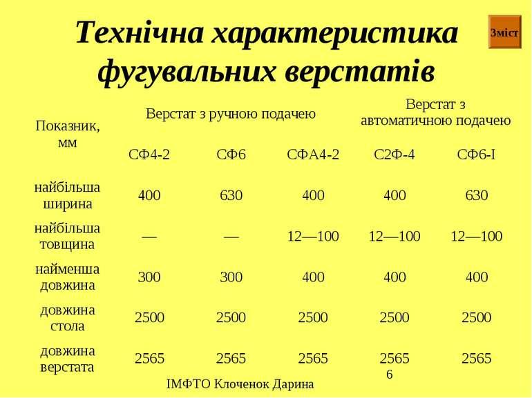 Технічна характеристика фугувальних верстатів Зміст ІМФТО Клоченок Дарина