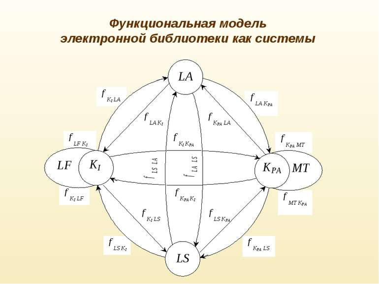Функциональная модель электронной библиотеки как системы