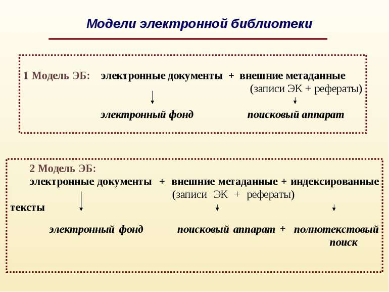 1 Модель ЭБ: электронные документы + внешние метаданные (записи ЭК + рефераты...
