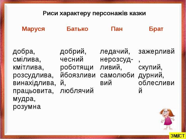 Риси характеру персонажів казки ЗМІСТ Маруся Батько Пан Брат добра, смілива, ...
