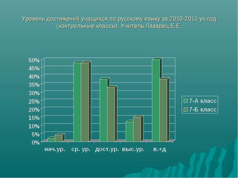 Уровень достижений учащихся по русскому языку за 2010-2011 уч.год (контрольны...