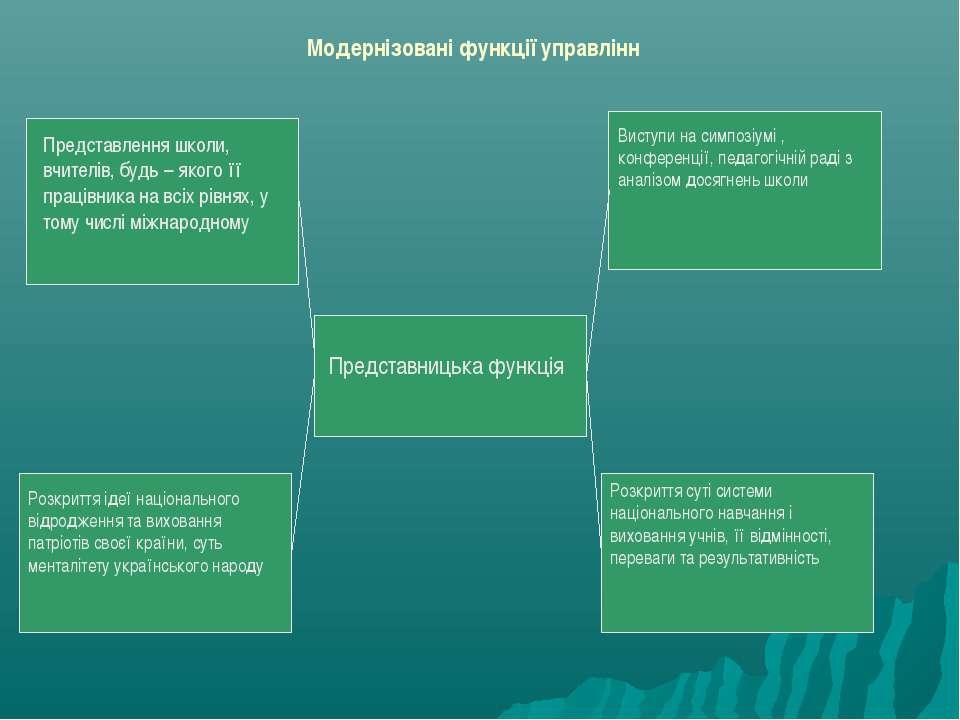 Модернізовані функції управлінн Представницька функція Представлення школи, в...