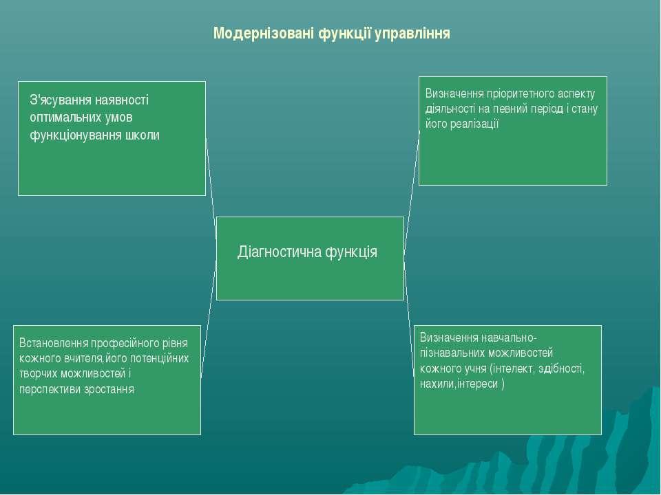Модернізовані функції управління Діагностична функція З'ясування наявності оп...