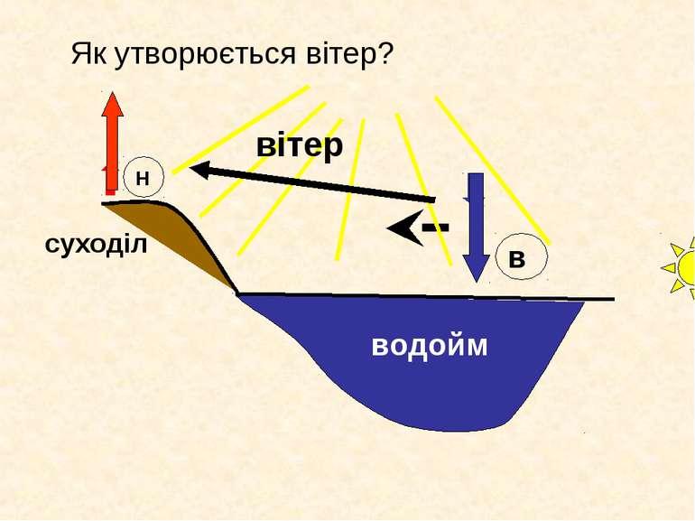Як утворюється вітер? водойм Н в суходіл вітер