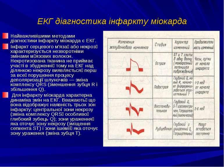 ЕКГ діагностика інфаркту міокарда Найважливішими методами діагностики інфаркт...