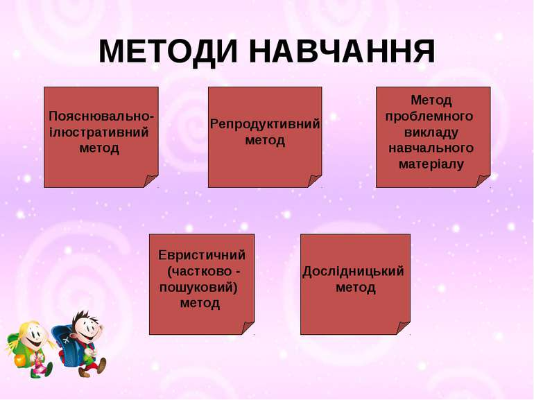 МЕТОДИ НАВЧАННЯ Пояснювально- ілюстративний метод Репродуктивний метод Метод ...