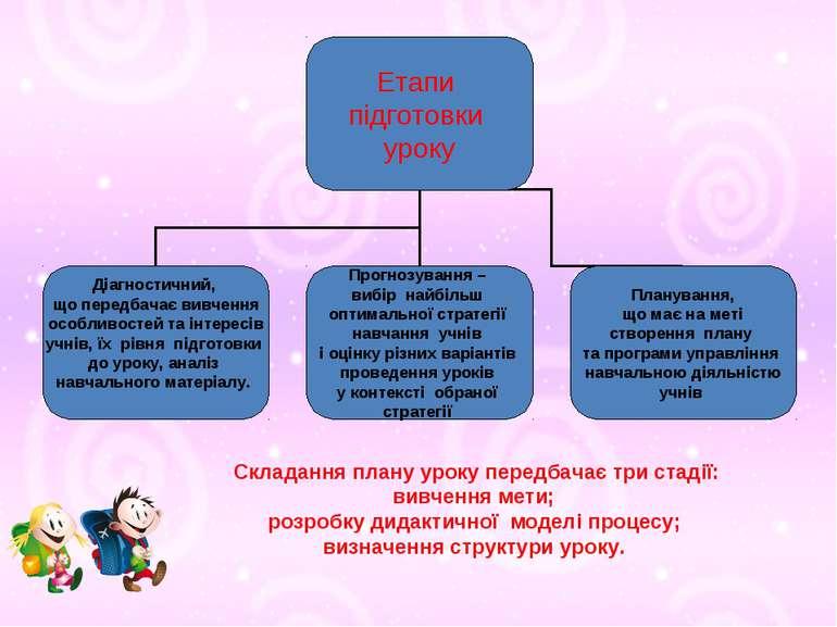 Складання плану уроку передбачає три стадії: вивчення мети; розробку дидактич...