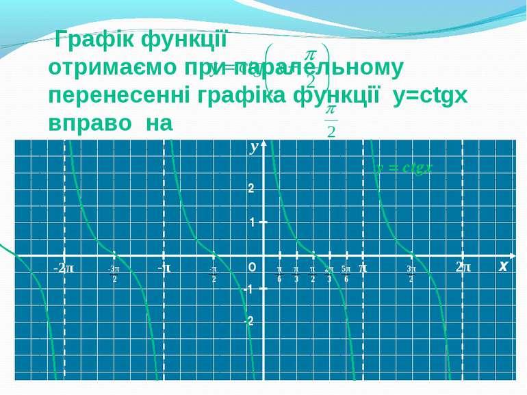 Y Y О 1 -1 y = ctgx -2 2 Графік функції отримаємо при паралельному перенесенн...