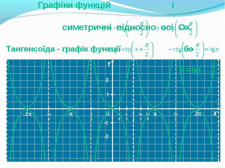 Y Y О Х Y 1 -1 y = tgx -2 2 Тангенсоїда - графік функції , бо Графіки функцій...