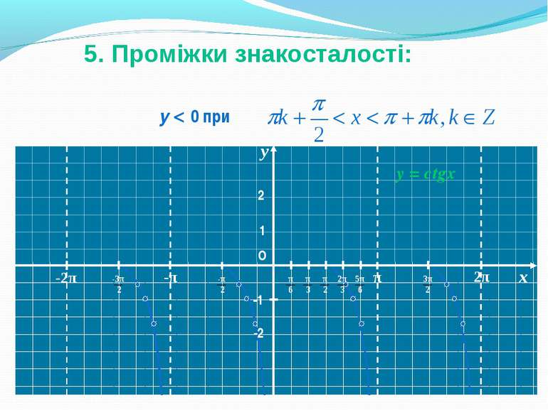 -1 -2 y 0 при 5. Проміжки знакосталості: x 2 1 О y = ctgx y