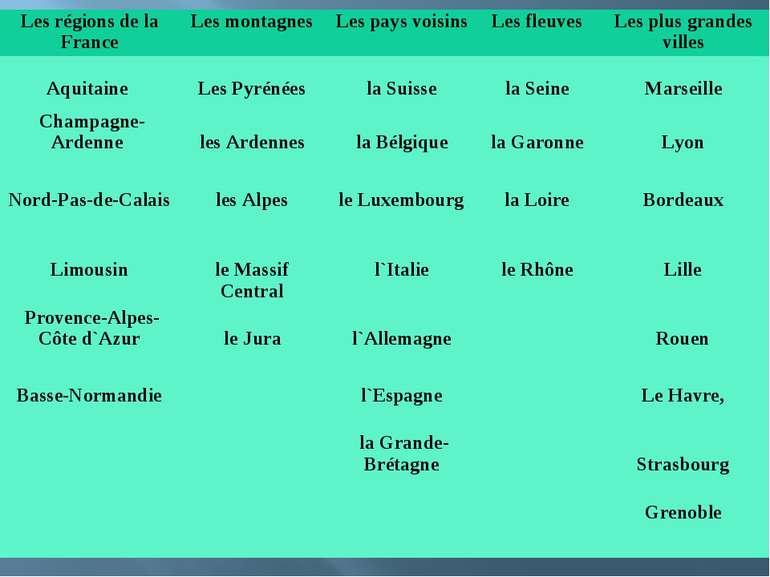 Les régions de la France Les montagnes Les pays voisins Les fleuves Les plus ...