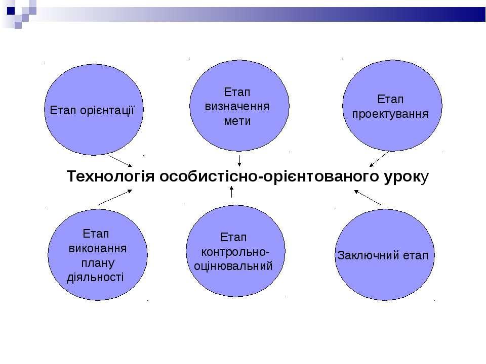 Технологія особистісно-орієнтованого уроку Етап орієнтації Етап визначення ме...