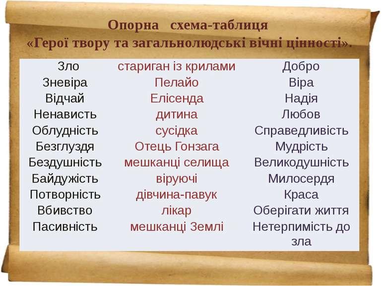 Опорна схема-таблиця «Герої твору та загальнолюдські вічні цінності». Зло ста...