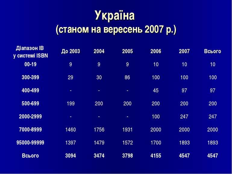 Україна (станом на вересень 2007 р.)