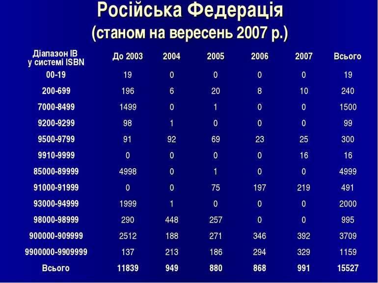 Російська Федерація (станом на вересень 2007 р.)