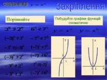 Побудуйте графіки функцій схематично Порівняйте
