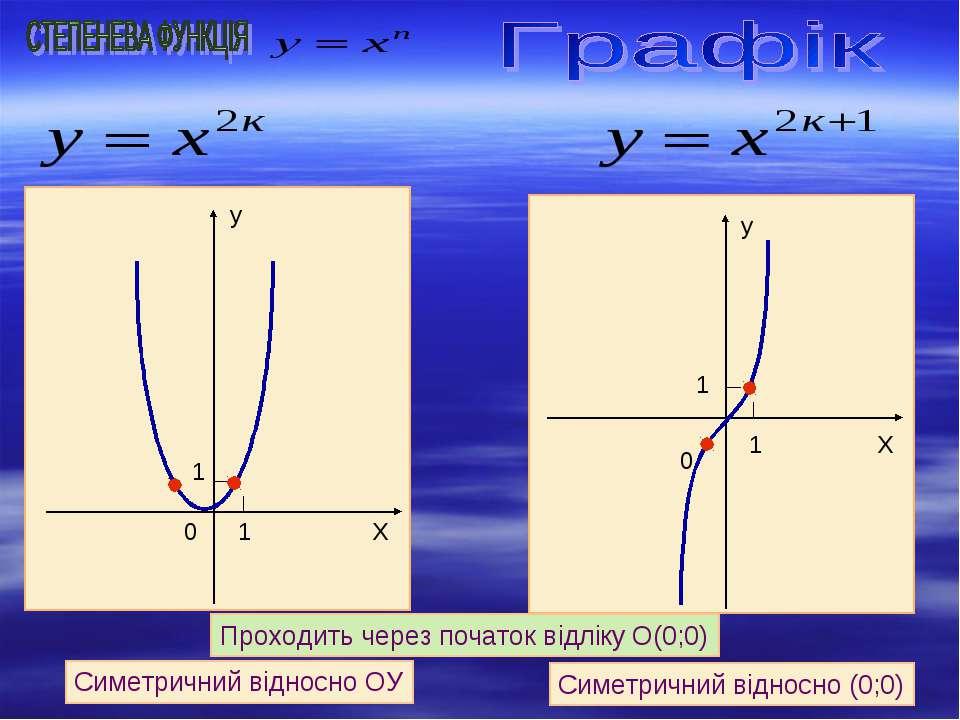 Симетричний відносно ОУ Симетричний відносно (0;0) Проходить через початок ві...
