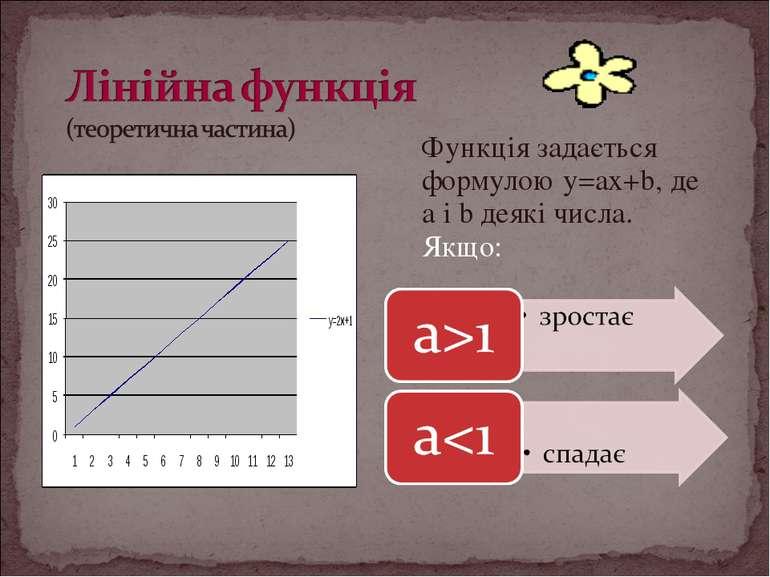 Функція задається формулою y=ax+b, де a і b деякі числа. Якщо: