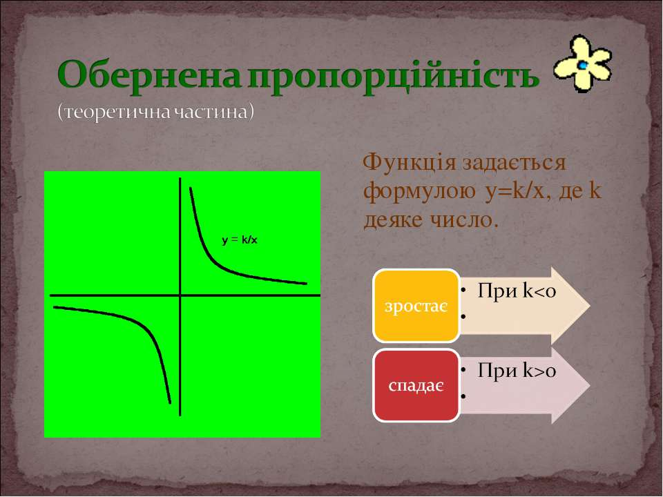 Функція задається формулою y=k/x, де k деяке число.