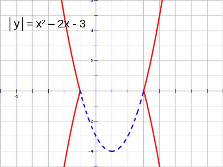 │y│= x2 – 2x - 3