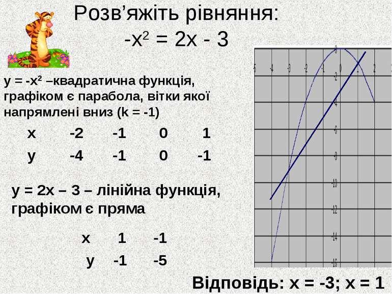 Розв'яжіть рівняння: -х2 = 2х - 3 у = -х2 –квадратична функція, графіком є па...