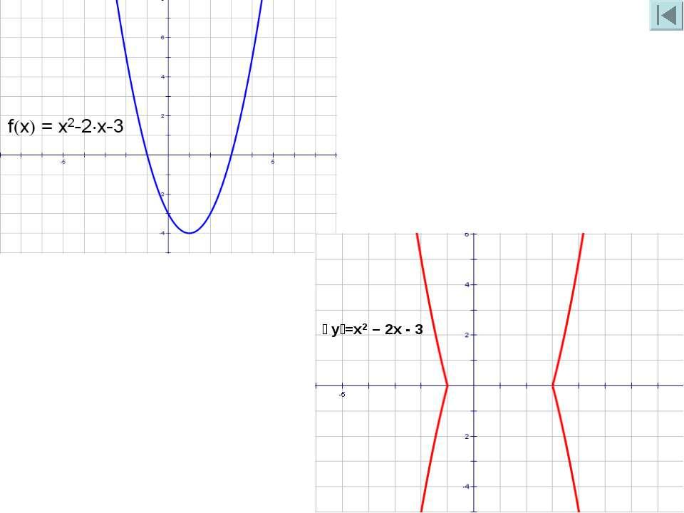 । y।=x2 – 2x - 3