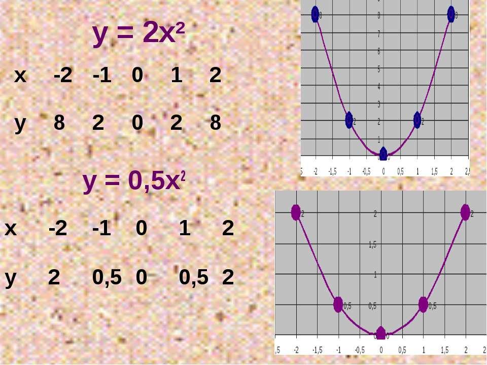 у = 2х2 у = 0,5х2 х -2 -1 0 1 2 у 8 2 0 2 8 х -2 -1 0 1 2 у 2 0,5 0 0,5 2