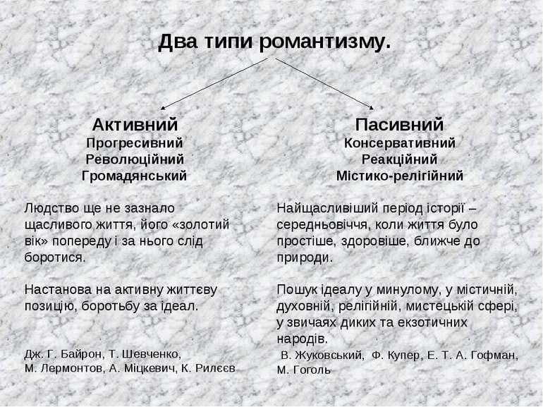 Два типи романтизму. Активний Прогресивний Революційний Громадянський Людство...