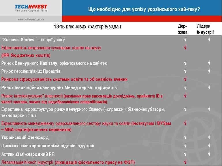 Що необхідно для успіху українського хай-теку? «Техноком»