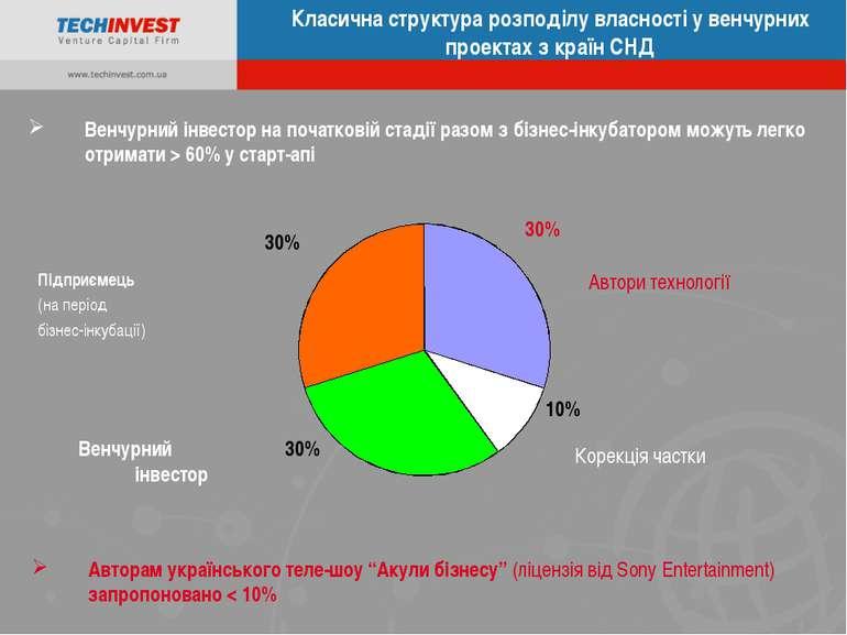 Класична структура розподілу власності у венчурних проектах з країн СНД Підпр...