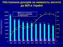 Обстеження донорів на наявність антитіл до ВІЛ в Україні