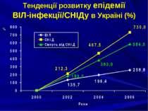 Тенденції розвитку епідемії ВІЛ-інфекції/СНІДу в Україні (%)