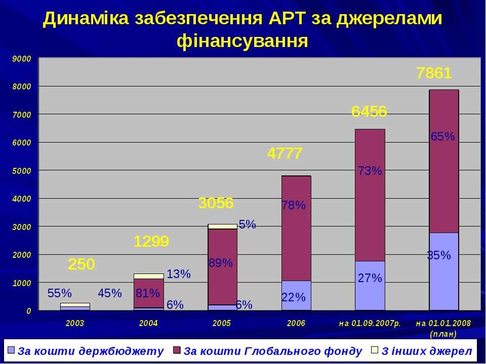 Динаміка забезпечення АРТ за джерелами фінансування 81% 89% 78% 73% 7% 1299 4...