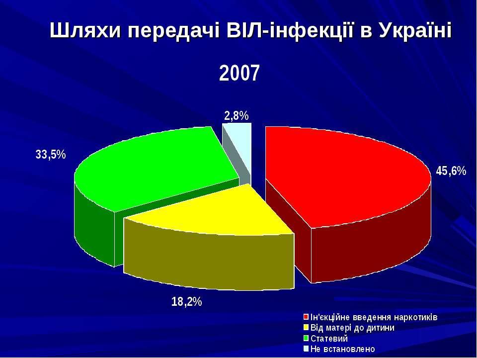 Шляхи передачі ВІЛ-інфекції в Україні
