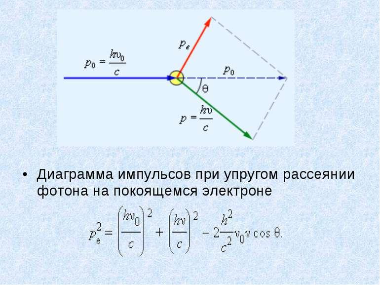 Диаграмма импульсов при упругом рассеянии фотона на покоящемся электроне