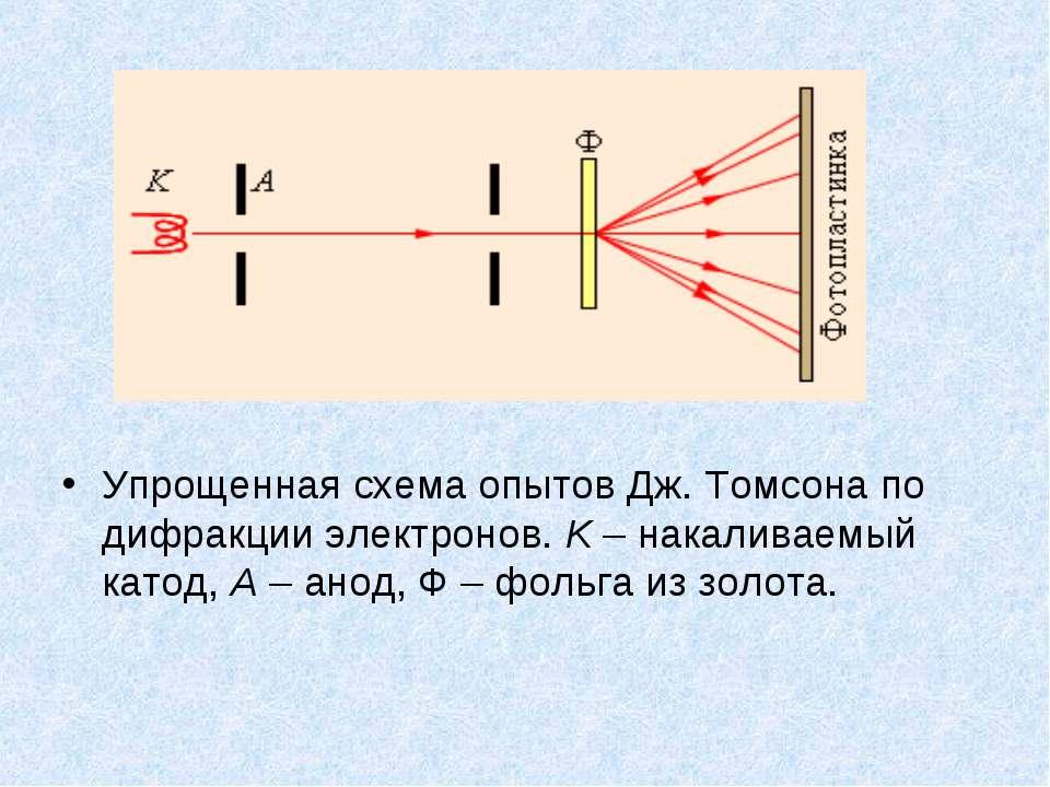 Упрощенная схема опытов Дж.Томсона по дифракции электронов. K – накаливаемый...