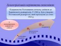 Децентралізація керівництва економікою Підприємства Полтавщини спочатку увійш...