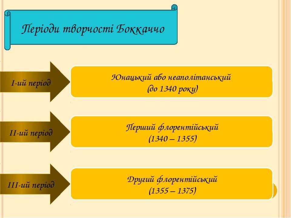 Періоди творчості Боккаччо I-ий період Юнацький або неаполітанський (до 1340 ...