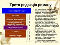 Третя редакція роману До кінця 1839р Лермонтов створює остаточну редакцію ром...