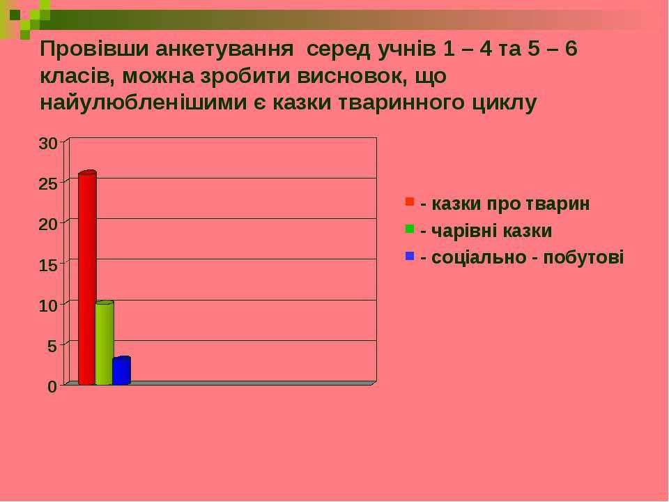 Провівши анкетування серед учнів 1 – 4 та 5 – 6 класів, можна зробити висново...