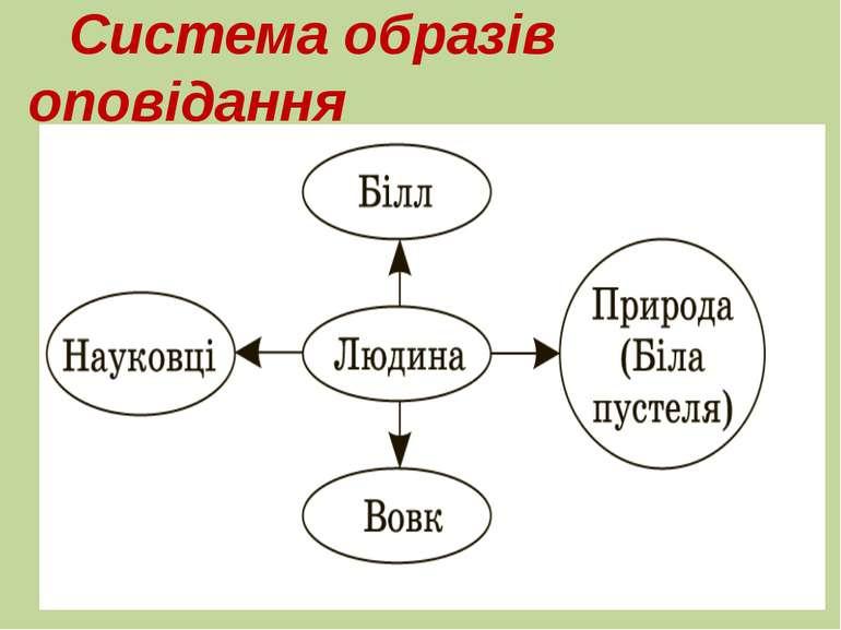 Система образів оповідання