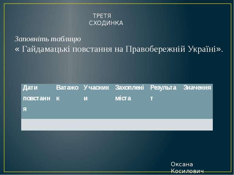 ТРЕТЯ СХОДИНКА Заповніть таблицю « Гайдамацькі повстання на Правобережній Укр...