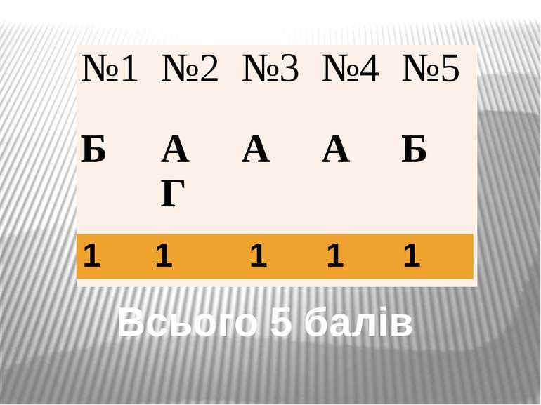 Всього 5 балів №1 №2 №3 №4 №5 Б А Г А А Б 1 1 1 1 1