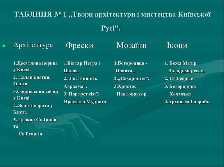 """ТАБЛИЦЯ № 1 """"Твори архітектури і мистецтва Київської Русі""""."""