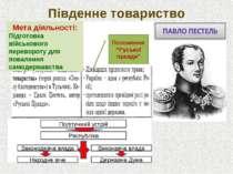 """Південне товариство М Положення """"Руської правди"""" Політичний устрій Республіка..."""