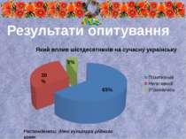 Респонденти: діячі культури рідного краю Результати опитування 65% 30% 5%