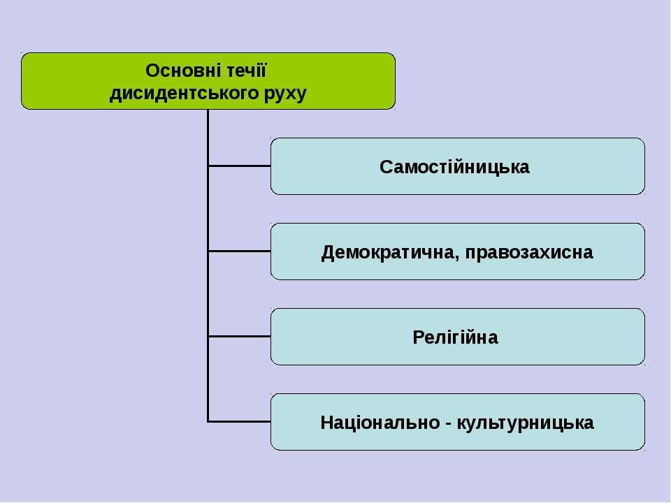 Основні течії дисидентського руху Самостійницька Демократична, правозахисна Р...