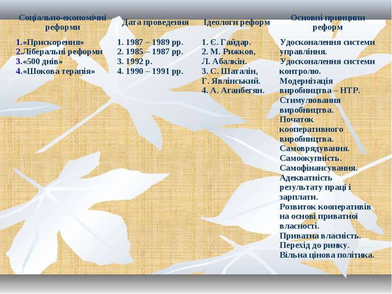Соціально-економічні реформи Дата проведення Ідеологи реформ Основні принципи...