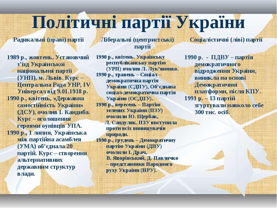 Політичні партії України Радикальні (праві) партії Ліберальні (центристські) ...